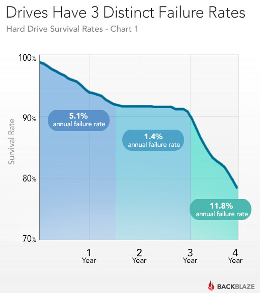 chart showing hard drive failure rates