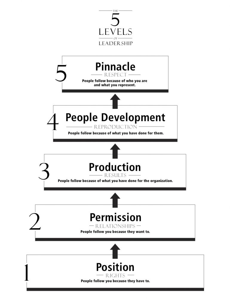 graph illustrating the 5 levels of leadership